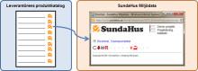 SundaHus lanserar EnviroLink
