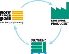 Cirkulär ekonomi i byggbranschen - Retursystem Byggpall