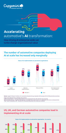 Infographic - AI in Automotive