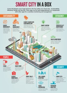 Surbana Jurong Launches Integrated Smart City Solutions
