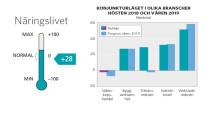Norrbotten står starkt trots nedgång