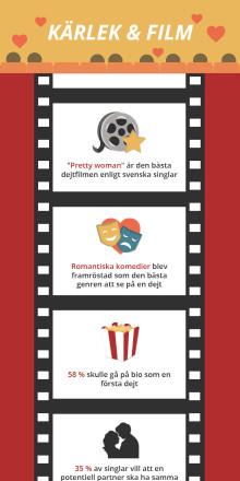 """""""Pretty woman"""" korad till svenska singlars favoritfilm"""