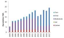 Elcertifikatreserven fortsätter sjunka – elcertifikatpriset något högre