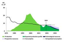 Denmark becomes a net importer of oil