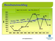 Stabilt ekonomiskt resultat i Upplands Väsbys bokslut 2011.