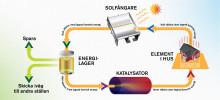 Utsläppsfritt energisystem sparar värmen från sommarens sol till vintern