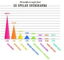 Melodifestivalen, deltävling 2: Sean Banan spelarnas favorit