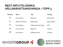 Ranking över de mest inflytelserika hållbarhetscheferna