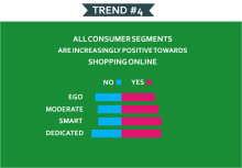 All consumer segments are increasingly positive towards shopping online