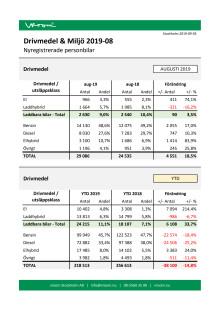 Drivmedel & Miljö 2019-08