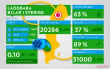 Över 20 000 laddbara bilar i Sverige