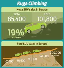 Det europæiske Kuga salg er flyvende