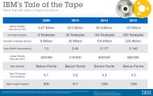 IBM ja Fujifilm tekivät magneettinauhatallennuksen ennätyksen
