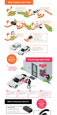 Thatcham Research keyless infographic