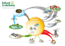 Energifabrikken - konceptuelt tegning over Billund BioRefinery projektet