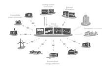 """Konceptet """"det virtuella kraftverket"""" har stärkts – Internationellt projekt ska beskriva arkitektur och funktion för virtuella kraftverk."""