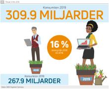 Svenskarna handlar för över 300 miljarder kr på nätet