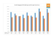Infografik_bilförsäljning privatpersoner emellan en lokal företeelse