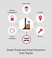 Toyota Material Handling presenterade Smart Dynamics på CeMAT 2016