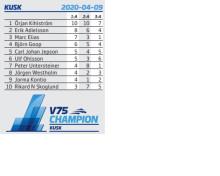 V75 Champions - Kusk - liten tio rader