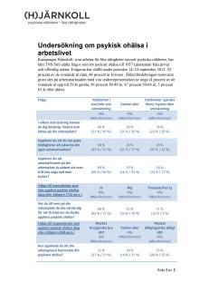 Undersökning om psykisk ohälsa i arbetslivet - skillnader mellan kön