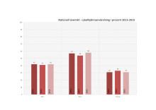 NTF:s cykelhjälmsmätning 2015
