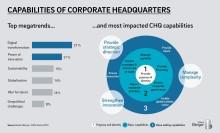 Unternehmenszentralen geraten wegen Digitalisierung unter Druck