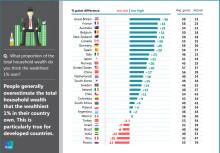 Hvor godt kender du dine landsmænd? Vores gæt er langt fra virkeligheden