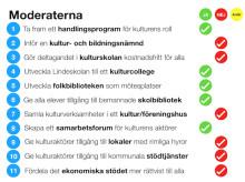 """""""Kulturpartiets valmanifest"""": Så skulle Moderaterna rösta"""