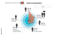 Lanserer stor brukerundersøkelse  av norske folkebibliotek