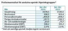 Apoteksgruppen har god lönsamhet och fokuserar på fortsatt tillväxt.