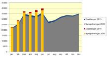 Nya bilar ökade med 11,1 procent