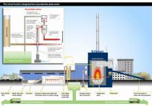 Fortum investerar 20 miljoner euro i världens första storskaliga integrerade biooljeanläggning baserad på pyrolys