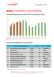 Bilaga - Creditsafe konkursstatistik april 2017