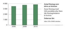 Kvinnors företagande ökar i Dalarnas län