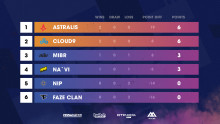 BLAST Pro Series Lisbon - Cloud9 and Astralis top the leaderboard