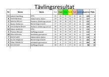 Resultat - Sundsvall