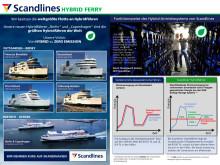 Scandlines präsentiert: die weltweit größten Hybridfähren