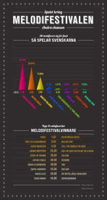 Infografik Melodifestivalen andra chansen pdf
