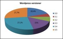 Attacker mot wordpress siter allt vanligare, 9 tips på hur man skyddar sin site.