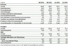 MediClin: Konzernumsatz und Konzernbetriebsergebnis gestiegen – Ergebnisprognose für das Geschäftsjahr 2014 wird leicht angehoben