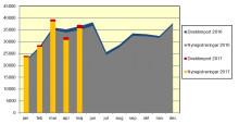 Nya bilar ökade med 1,5 procent i maj
