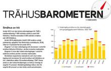 Nya Trähusbarometern - nu även med flerbostadsstatistik: Brist på marktillgång hindrar prognoshöjning
