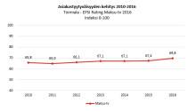 EPSI Rating tutkimus Maksu-tv-palvelut 2016: Tämä maksu-tv-operaattori yllätti rakettinousulla