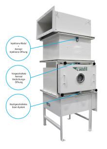 CamSafe:  Die zuverlässige Filtergehäuselösung
