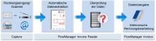 Beleglesung und Datenerfassung bei Eingangsrechnungen in Kürze - Lorenz Orga veröffentlicht Fachinformation