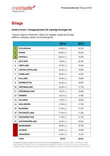Bilaga - Andel kvinnor i bolagsstyrelser uppdelat på Sveriges län