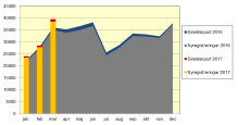 Nya bilar ökade i mars med 9,5 procent