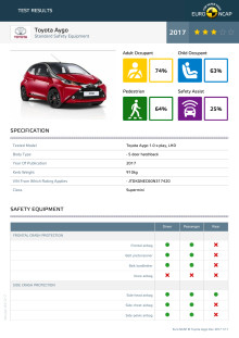 Toyota Aygo datasheet (standard) - Dec 2017