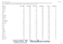 Värde per kommun 2014